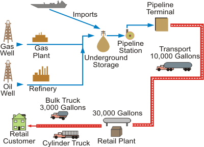 Where Does Propane Come From